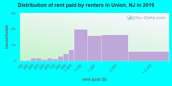 Distribution of rent paid by renters in Union, NJ in 2019