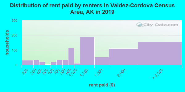 Valdez-Cordova Census Area contract rent distribution in 2009
