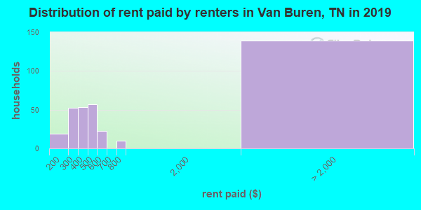 Van Buren County contract rent distribution in 2009