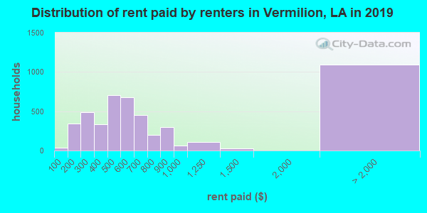 Vermilion Parish contract rent distribution in 2009