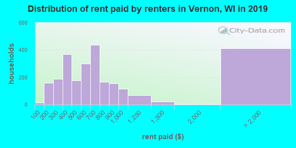 Vernon County contract rent distribution in 2009