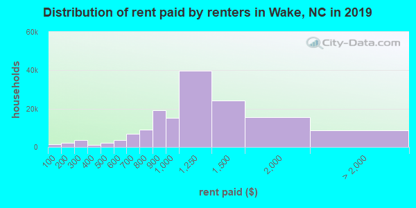 Wake County contract rent distribution in 2009