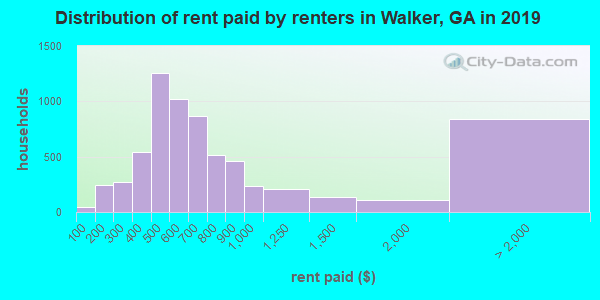 Walker County contract rent distribution in 2009