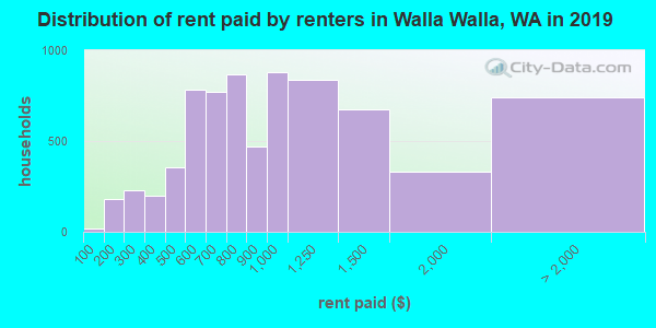 Walla Walla County contract rent distribution in 2009