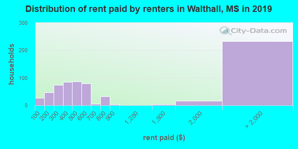 Walthall County contract rent distribution in 2009