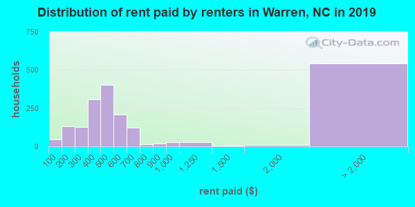 Distribution of rent paid by renters in Warren, NC in 2017