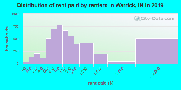 Distribution of rent paid by renters in Warrick, IN in 2017