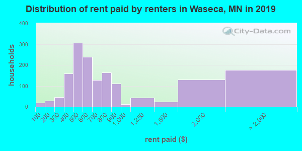 Waseca County contract rent distribution in 2009