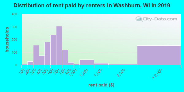 Washburn County contract rent distribution in 2009