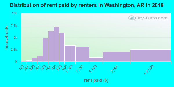 Washington County contract rent distribution in 2009