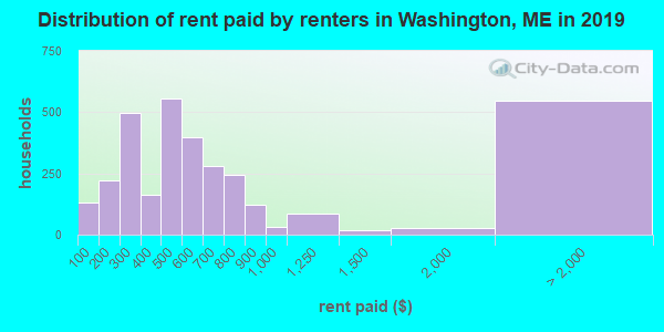 Distribution of rent paid by renters in Washington, ME in 2017
