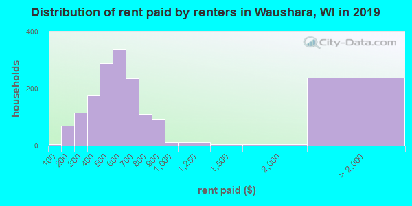 Distribution of rent paid by renters in Waushara, WI in 2017