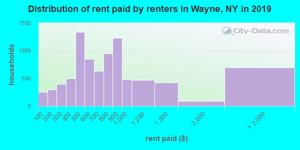 Distribution of rent paid by renters in Wayne, NY in 2019