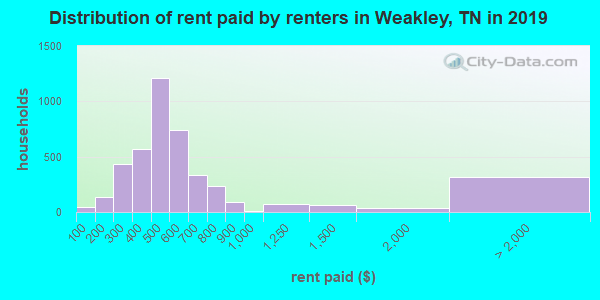 Weakley County contract rent distribution in 2009