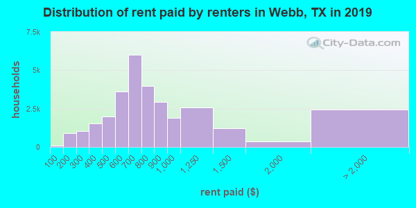 Webb County contract rent distribution in 2009