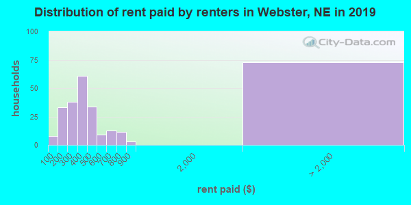 Webster County contract rent distribution in 2009