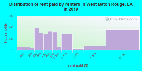 West Baton Rouge Parish contract rent distribution in 2009
