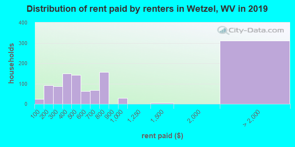 Wetzel County contract rent distribution in 2013