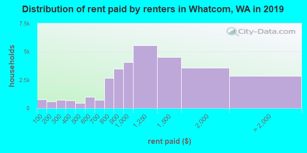 Whatcom County contract rent distribution in 2009