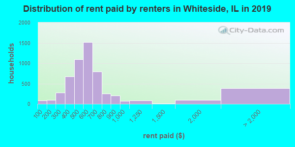 Whiteside County contract rent distribution in 2009