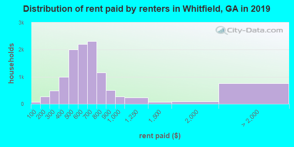Whitfield County contract rent distribution in 2009