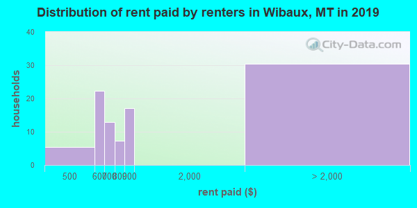 Wibaux County contract rent distribution in 2009