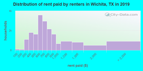 Wichita County contract rent distribution in 2009
