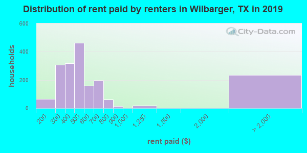 Wilbarger County contract rent distribution in 2009