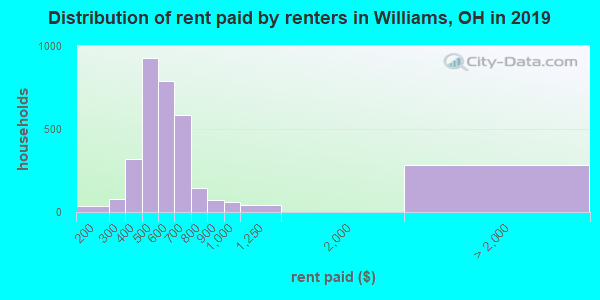 Williams County contract rent distribution in 2009