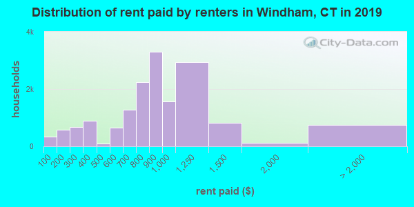 Windham County contract rent distribution in 2009