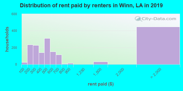 Winn Parish contract rent distribution in 2009