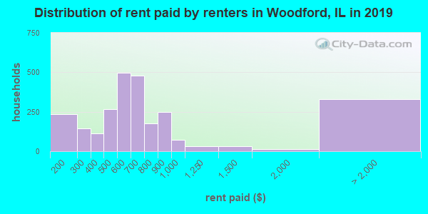 Woodford County contract rent distribution in 2009
