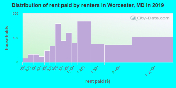 Worcester County contract rent distribution in 2009