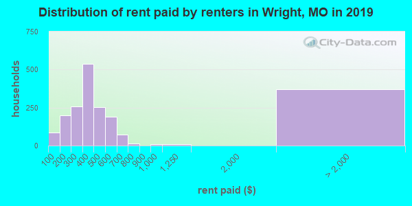 Wright County contract rent distribution in 2009