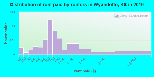 Wyandotte County contract rent distribution in 2009