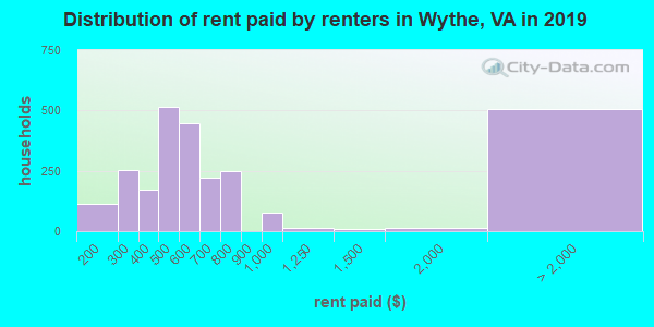 Wythe County contract rent distribution in 2009