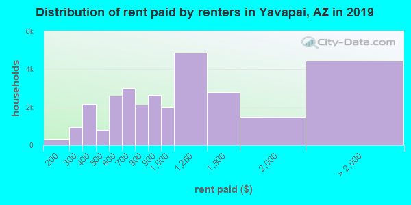 Yavapai County contract rent distribution in 2009