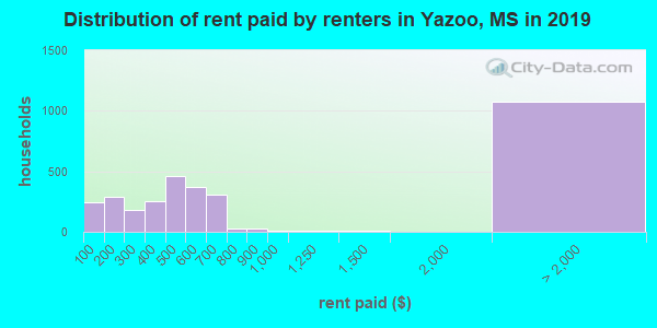 Yazoo County contract rent distribution in 2009