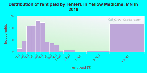 Distribution of rent paid by renters in Yellow Medicine, MN in 2017