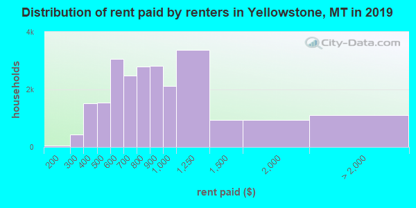 Distribution of rent paid by renters in Yellowstone, MT in 2017