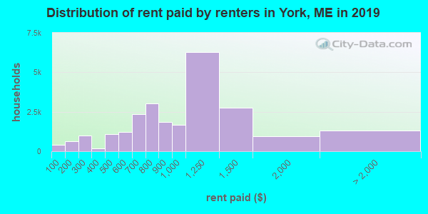 York County contract rent distribution in 2009