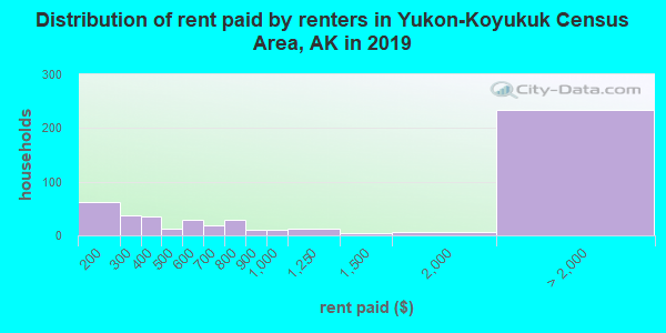 Yukon-Koyukuk Census Area contract rent distribution in 2009