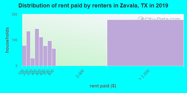 Zavala County contract rent distribution in 2009