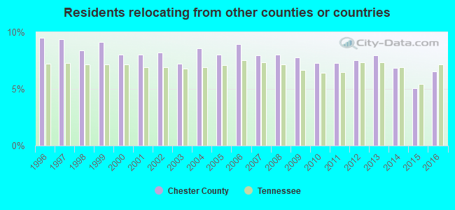 Residents relocating <b>from</b> other counties or countries