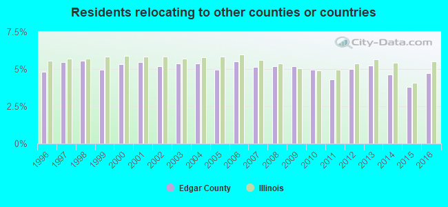 Residents relocating <b>to</b> other counties or countries