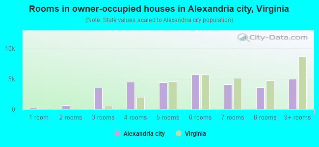 Rooms in owner-occupied houses in Alexandria city, Virginia