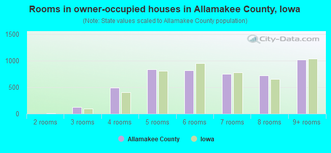 Rooms in owner-occupied houses in Allamakee County, Iowa