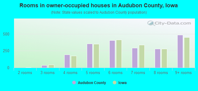 Rooms in owner-occupied houses in Audubon County, Iowa