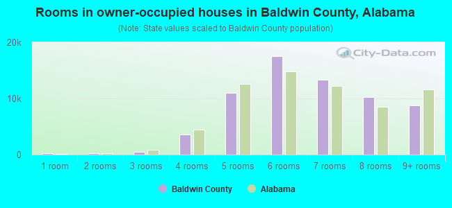 Rooms in owner-occupied houses in Baldwin County, Alabama