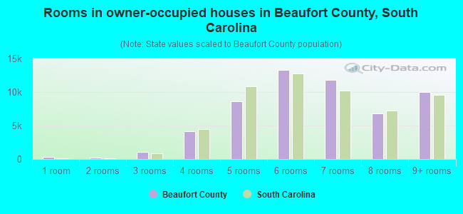 Rooms in owner-occupied houses in Beaufort County, South Carolina
